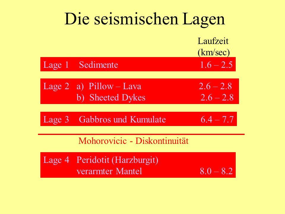 Die seismischen Lagen Lage 1 Sedimente 1.6 – 2.5 Laufzeit (km/sec) Lage 2 a) Pillow – Lava 2.6 – 2.8 b) Sheeted Dykes 2.6 – 2.8 Lage 3 Gabbros und Kum