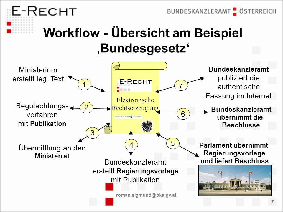 roman.sigmund@bka.gv.at 7 Workflow - Übersicht am Beispiel Bundesgesetz Ministerium erstellt leg.