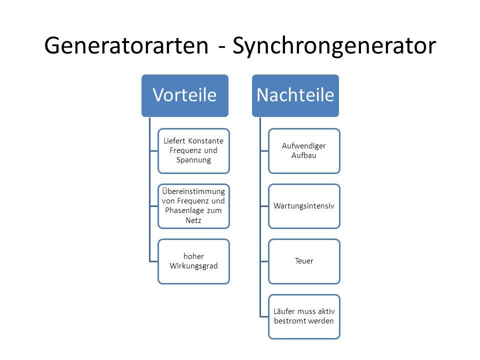 Generatorarten - Synchrongenerator Vorteile Liefert Konstante Frequenz und Spannung Übereinstimmung von Frequenz und Phasenlage zum Netz hoher Wirkung