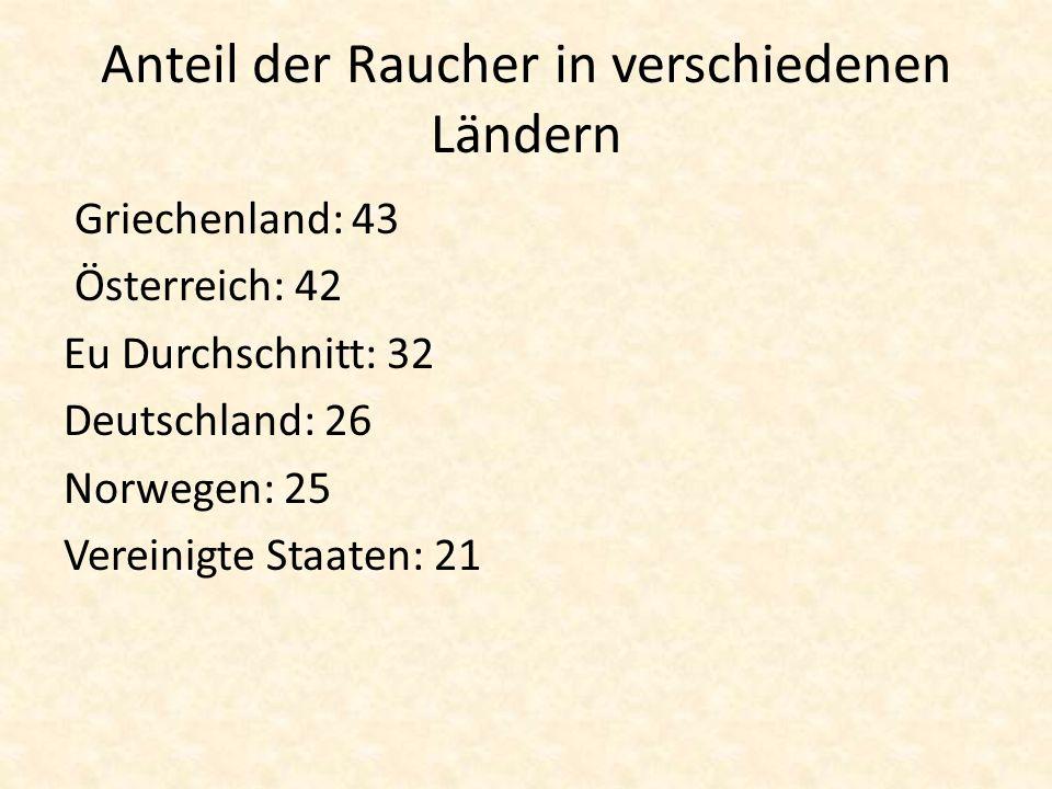 Anteil der Raucher in verschiedenen Ländern Griechenland: 43 Österreich: 42 Eu Durchschnitt: 32 Deutschland: 26 Norwegen: 25 Vereinigte Staaten: 21