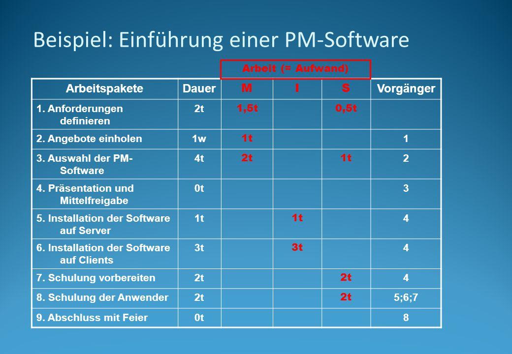 Beispiel: Einführung einer PM-Software ArbeitspaketeDauer MIS Vorgänger 1. Anforderungen definieren 2t 1,5t0,5t 2. Angebote einholen1w 1t 1 3. Auswahl
