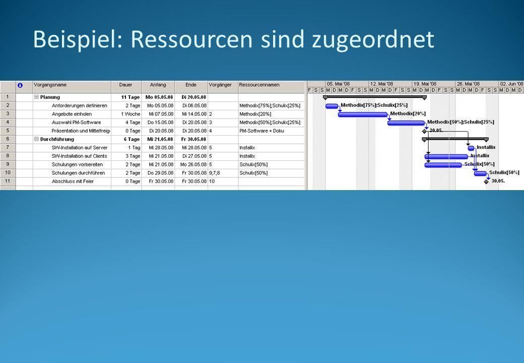 Beispiel: Ressourcen sind zugeordnet