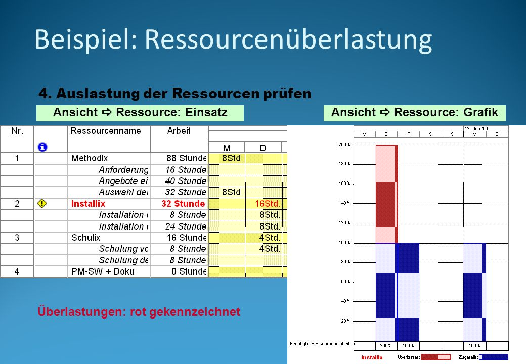 Beispiel: Ressourcenüberlastung 4. Auslastung der Ressourcen prüfen Ansicht Ressource: EinsatzAnsicht Ressource: Grafik Überlastungen: rot gekennzeich