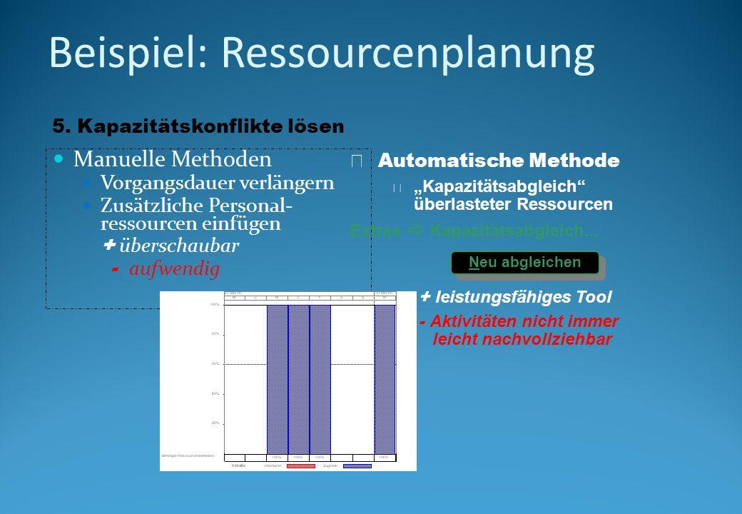 Beispiel: Ressourcenplanung Manuelle Methoden Vorgangsdauer verlängern Zusätzliche Personal- ressourcen einfügen + überschaubar - aufwendig qAutomatische Methode m Kapazitätsabgleich überlasteter Ressourcen Extras Kapazitätsabgleich...