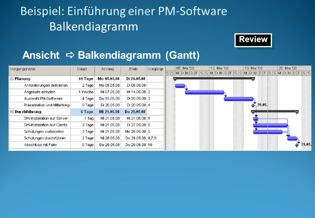 Beispiel: Einführung einer PM-Software Kritischer Pfad Ansicht Weitere Ansichten Balkendiagramm: Einzelheiten Review