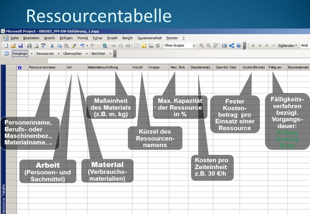 Ressourcentabelle Arbeit (Personen- und Sachmittel) Material (Verbrauchs- materialien) Personenname, Berufs- oder Maschinenbez., Materialname,..