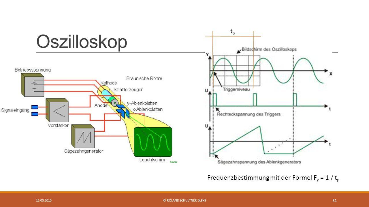 Oszilloskop 15.03.2013© ROLAND SCHULTNER DL8XS 31 tptp Frequenzbestimmung mit der Formel F y = 1 / t p