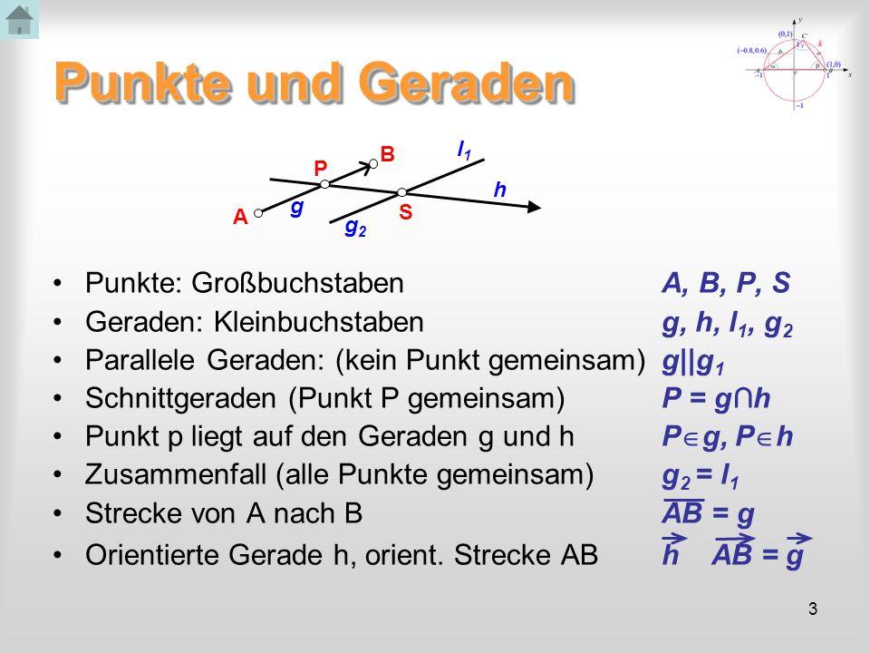 3 Punkte und Geraden Punkte: Großbuchstaben A, B, P, S Geraden: Kleinbuchstabeng, h, l 1, g 2 Parallele Geraden: (kein Punkt gemeinsam)g||g 1 Schnittgeraden (Punkt P gemeinsam)P = gh Punkt p liegt auf den Geraden g und hP g, P h Zusammenfall (alle Punkte gemeinsam) g 2 = l 1 Strecke von A nach BAB = g Orientierte Gerade h, orient.