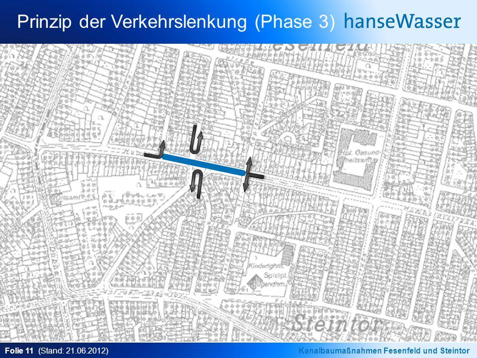 Folie 11 (Stand: 21.06.2012)Kanalbaumaßnahmen Fesenfeld und Steintor Prinzip der Verkehrslenkung (Phase 3)