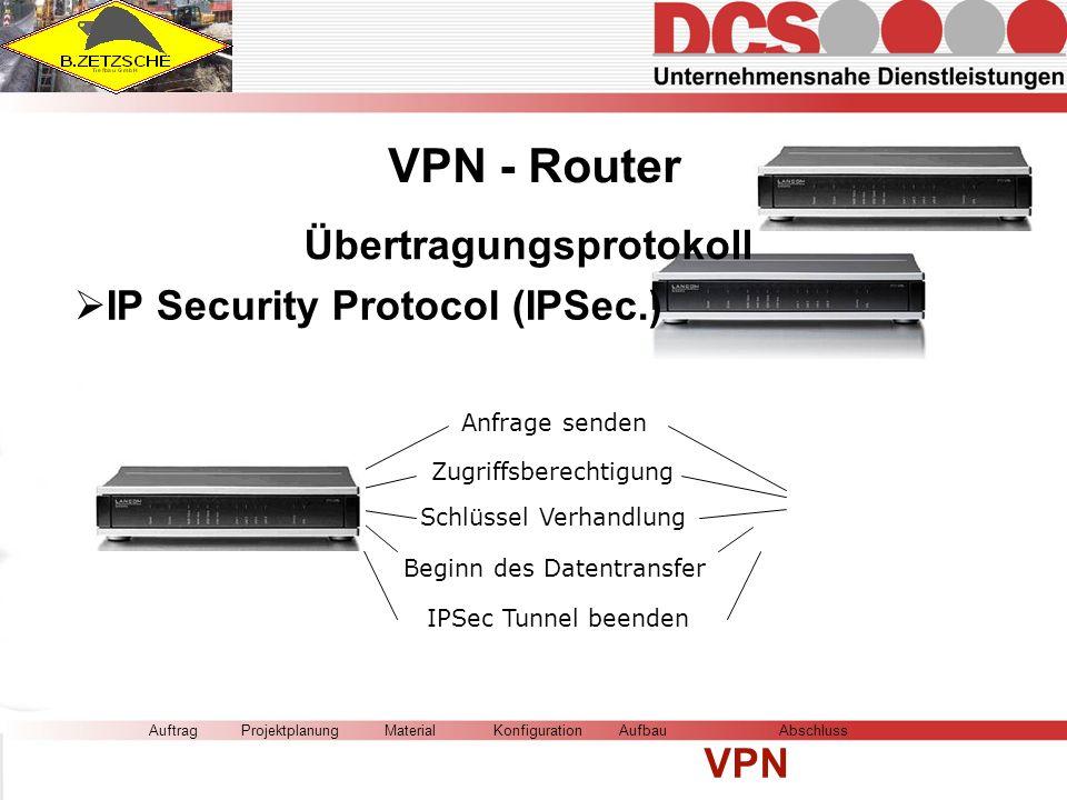 AuftragMaterialKonfigurationAufbau VPN AbschlussProjektplanung VPN - Router Übertragungsprotokoll IP Security Protocol (IPSec.) Anfrage senden Zugriffsberechtigung Schlüssel Verhandlung Beginn des Datentransfer IPSec Tunnel beenden