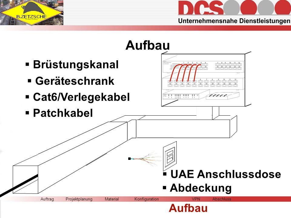 AuftragMaterialKonfiguration Aufbau VPNAbschlussProjektplanung Brüstungskanal Geräteschrank Cat6/Verlegekabel UAE Anschlussdose Abdeckung Patchkabel Aufbau