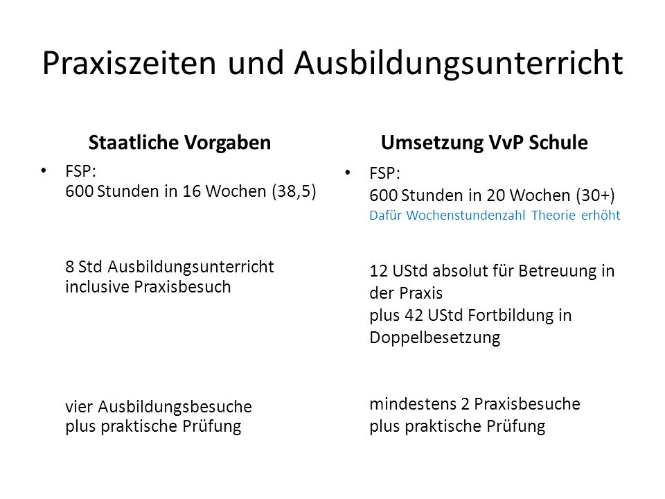 Praxiszeiten und Ausbildungsunterricht Staatliche Vorgaben FSP: 600 Stunden in 16 Wochen (38,5) 8 Std Ausbildungsunterricht inclusive Praxisbesuch vie