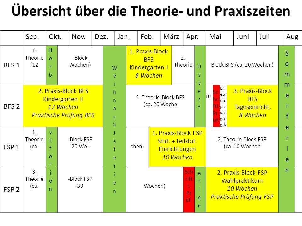 Übersicht über die Theorie- und Praxiszeiten Sep.Okt.Nov.Dez.Jan.Feb.MärzApr.MaiJuniJuliAug BFS 1 1. Theorie (12 -Block Wochen) 1. Praxis-Block BFS Ki
