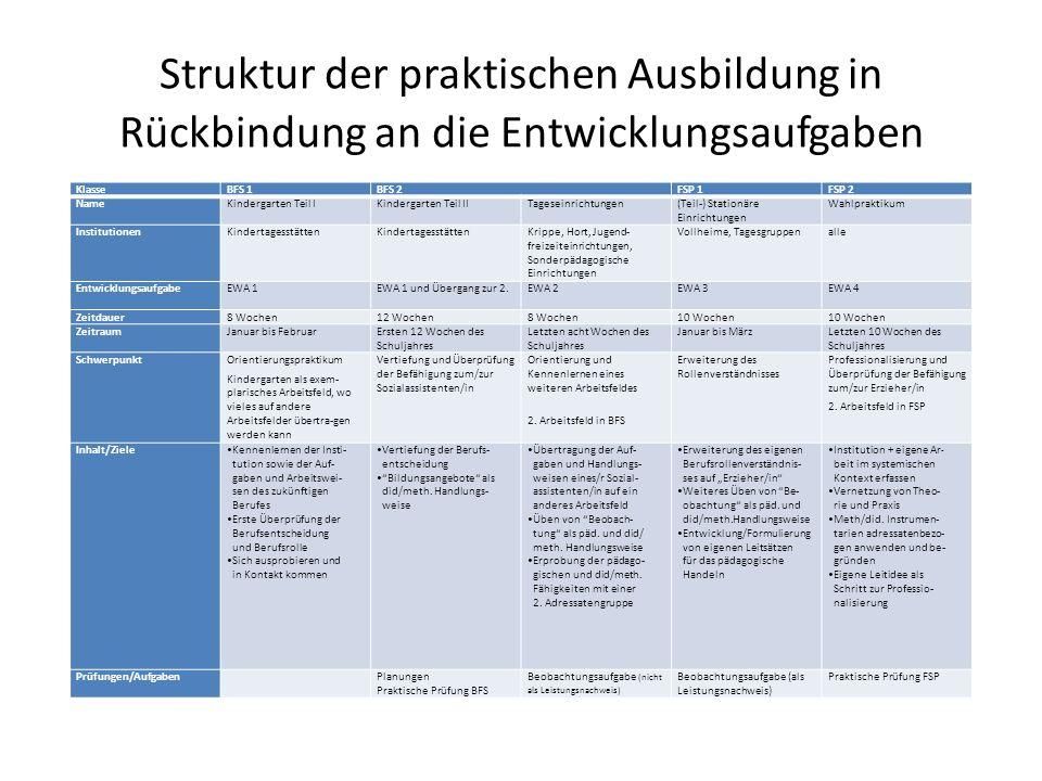 Struktur der praktischen Ausbildung in Rückbindung an die Entwicklungsaufgaben KlasseBFS 1BFS 2FSP 1FSP 2 NameKindergarten Teil IKindergarten Teil IIT