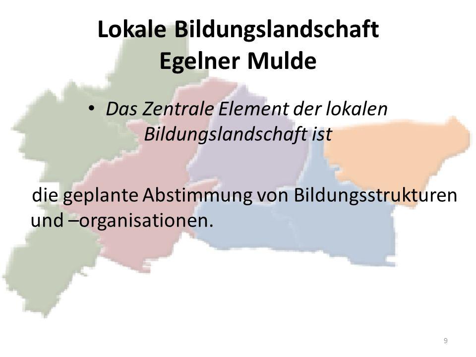 Lokale Bildungslandschaft Egelner Mulde Das Zentrale Element der lokalen Bildungslandschaft ist die geplante Abstimmung von Bildungsstrukturen und –or