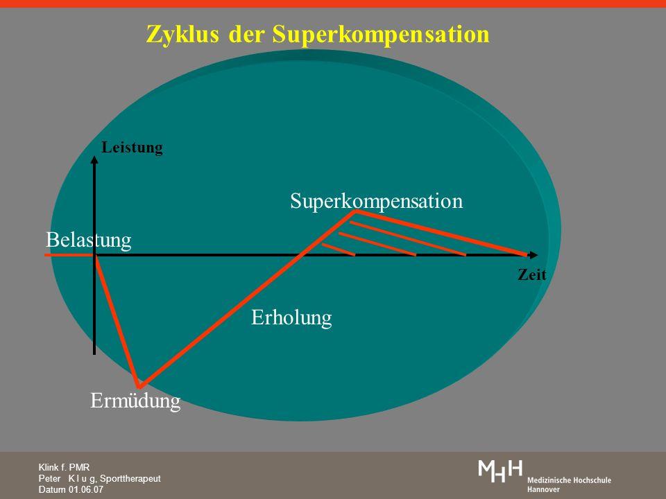 Klink f. PMR Peter K l u g, Sporttherapeut Datum 01.06.07 Ermüdung Superkompensation Belastung Erholung Zyklus der Superkompensation Zeit Leistung