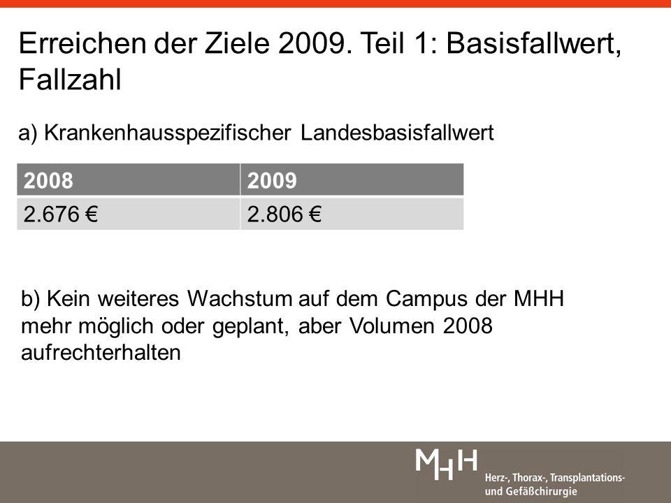 Erreichen der Ziele 2009. Teil 1: Basisfallwert, Fallzahl a) Krankenhausspezifischer Landesbasisfallwert 20082009 2.676 2.806 b) Kein weiteres Wachstu