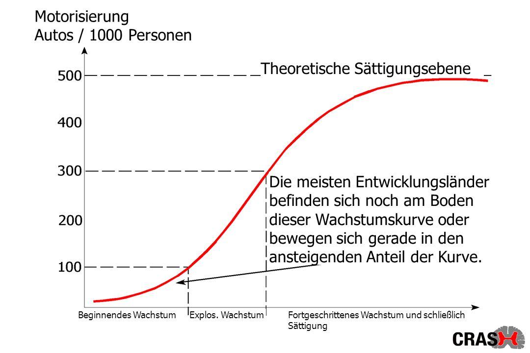 Motorisierung Autos / 1000 Personen Theoretische Sättigungsebene Die meisten Entwicklungsländer befinden sich noch am Boden dieser Wachstumskurve oder bewegen sich gerade in den ansteigenden Anteil der Kurve.