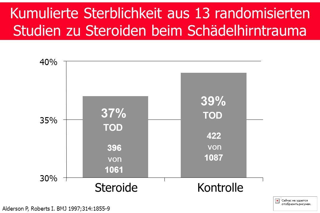 Kumulierte Sterblichkeit aus 13 randomisierten Studien zu Steroiden beim Schädelhirntrauma 39% TOD 422 von 1087 37% TOD 396 von 1061 30% 35% 40% SteroideKontrolle Alderson P, Roberts I.