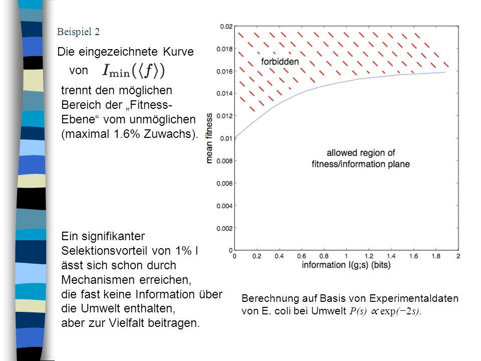Beispiel 2 Berechnung auf Basis von Experimentaldaten von E. coli bei Umwelt P(s) exp(2s). Die eingezeichnete Kurve von trennt den möglichen Bereich d