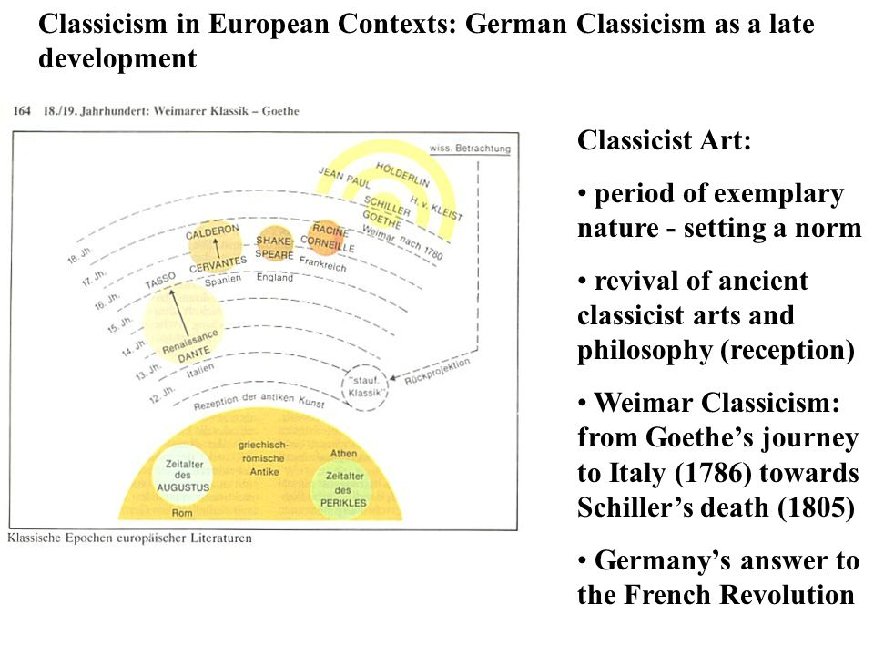 Classicism in European Contexts: German Classicism as a late development Classicist Art: period of exemplary nature - setting a norm revival of ancien