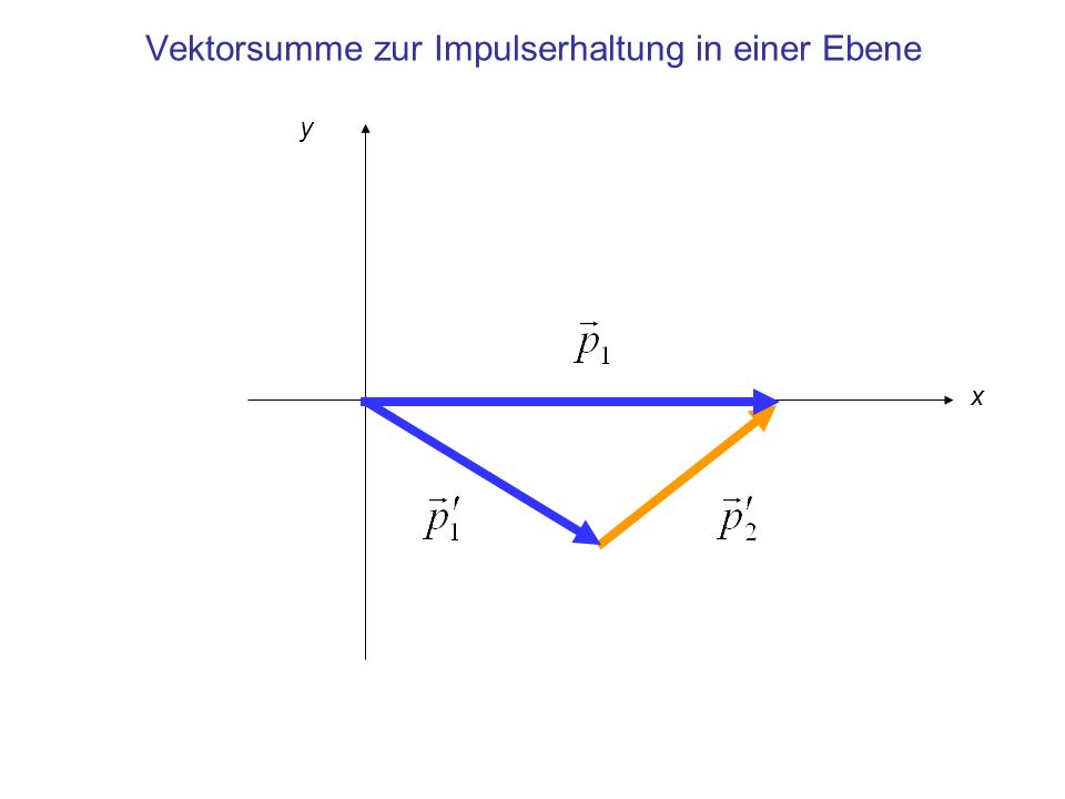 Vektorsumme zur Impulserhaltung in einer Ebene x y