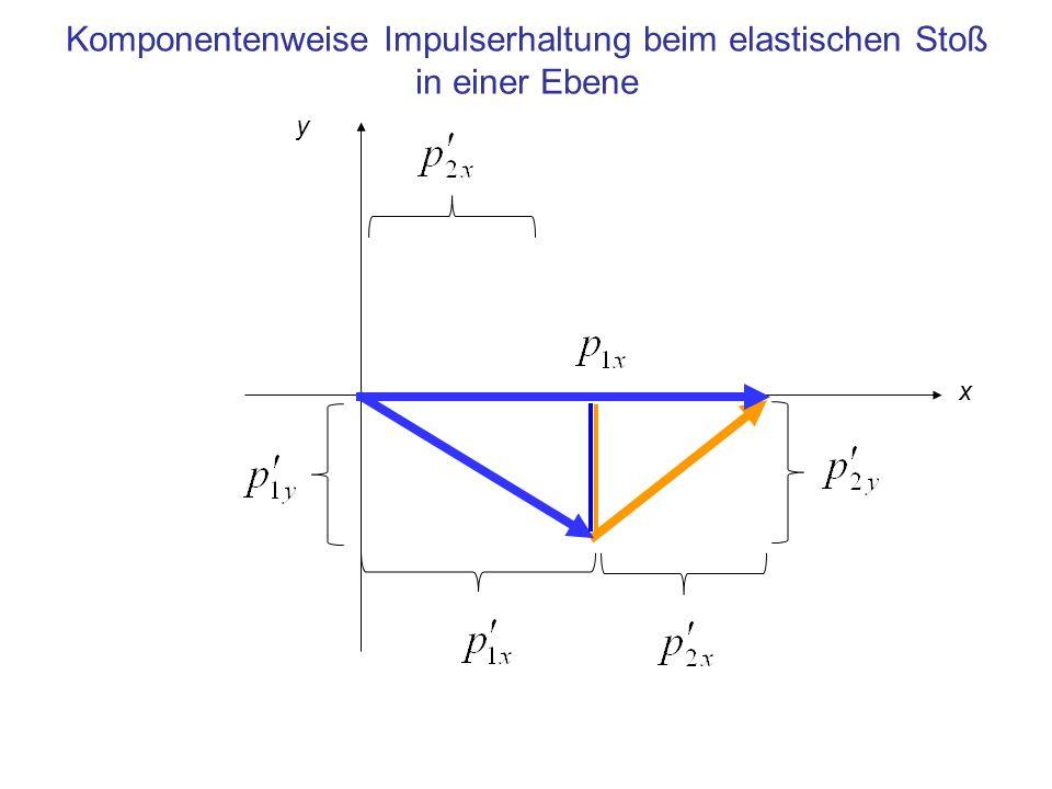 Komponentenweise Impulserhaltung beim elastischen Stoß in einer Ebene x y