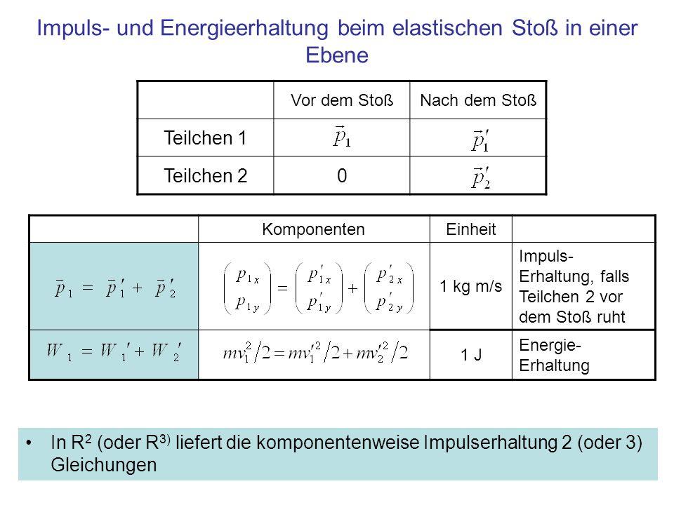 Impuls- und Energieerhaltung beim elastischen Stoß in einer Ebene In R 2 (oder R 3) liefert die komponentenweise Impulserhaltung 2 (oder 3) Gleichunge