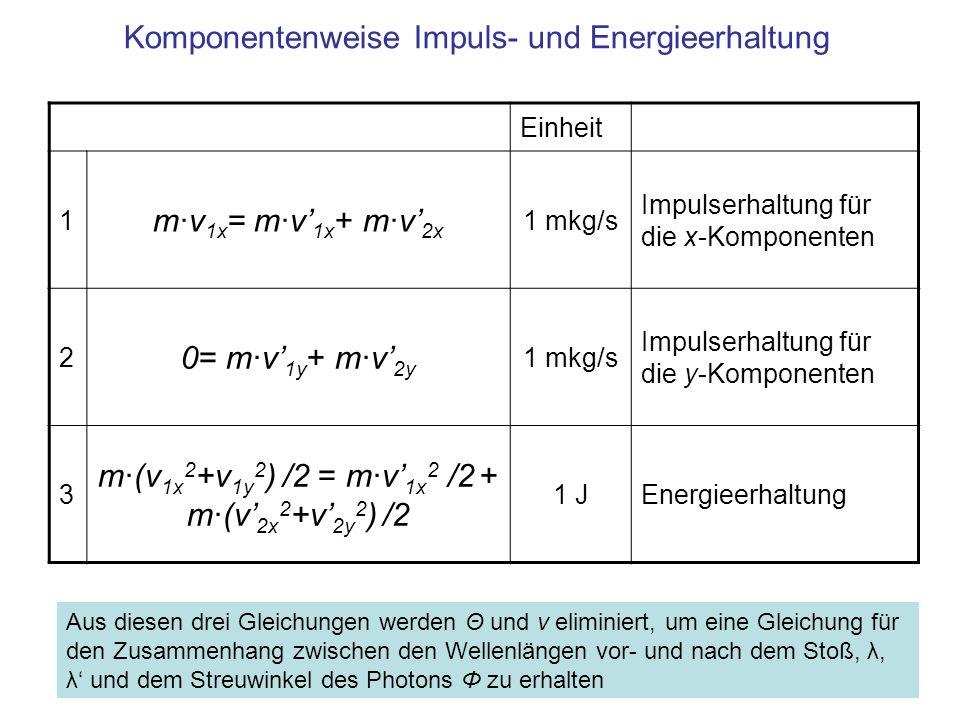 Komponentenweise Impuls- und Energieerhaltung Einheit 1 m·v 1x = m·v 1x + m·v 2x 1 mkg/s Impulserhaltung für die x-Komponenten 2 0= m·v 1y + m·v 2y 1