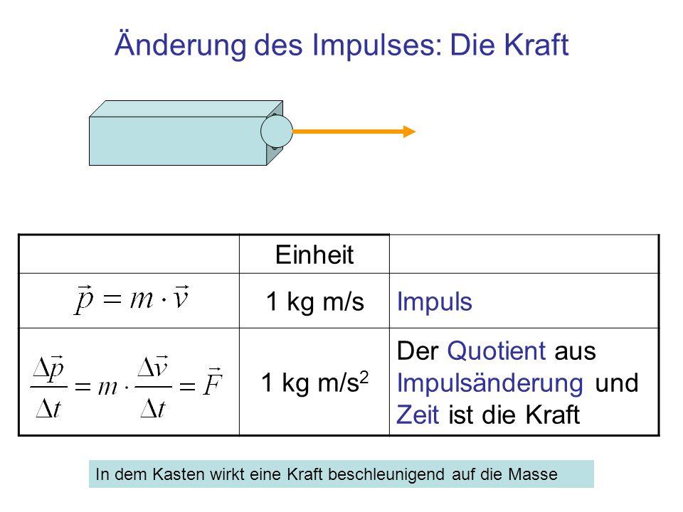 Änderung des Impulses: Die Kraft Einheit 1 kg m/sImpuls 1 kg m/s 2 Der Quotient aus Impulsänderung und Zeit ist die Kraft In dem Kasten wirkt eine Kra