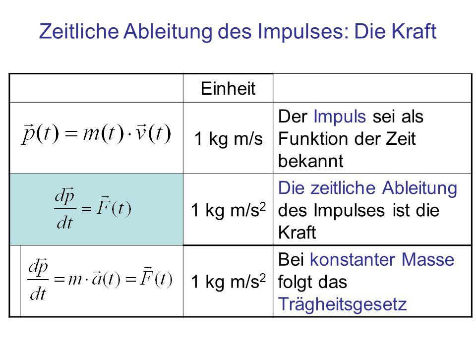 Zeitliche Ableitung des Impulses: Die Kraft Einheit 1 kg m/s Der Impuls sei als Funktion der Zeit bekannt 1 kg m/s 2 Die zeitliche Ableitung des Impul