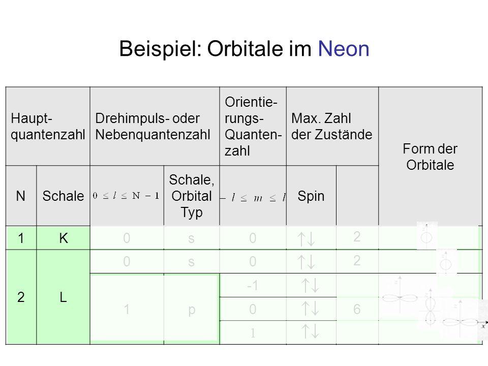 Haupt- quantenzahl Drehimpuls- oder Nebenquantenzahl Orientie- rungs- Quanten- zahl Max. Zahl der Zustände Form der Orbitale NSchale Schale, Orbital T