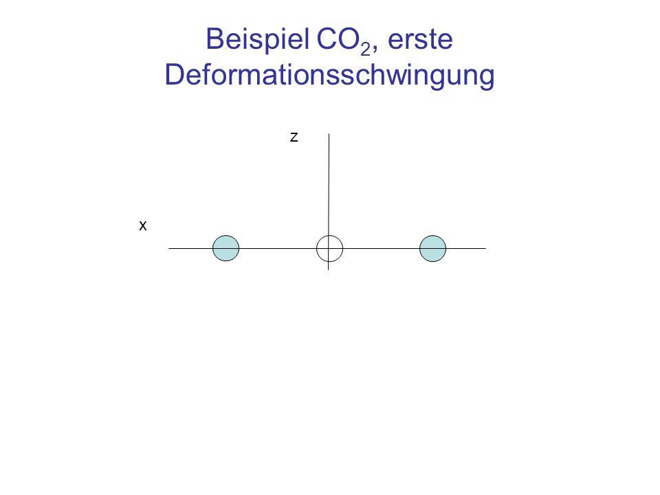 Beispiel CO 2, erste Deformationsschwingung z x