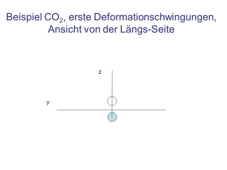 Beispiel CO 2, erste Deformationschwingungen, Ansicht von der Längs-Seite z y