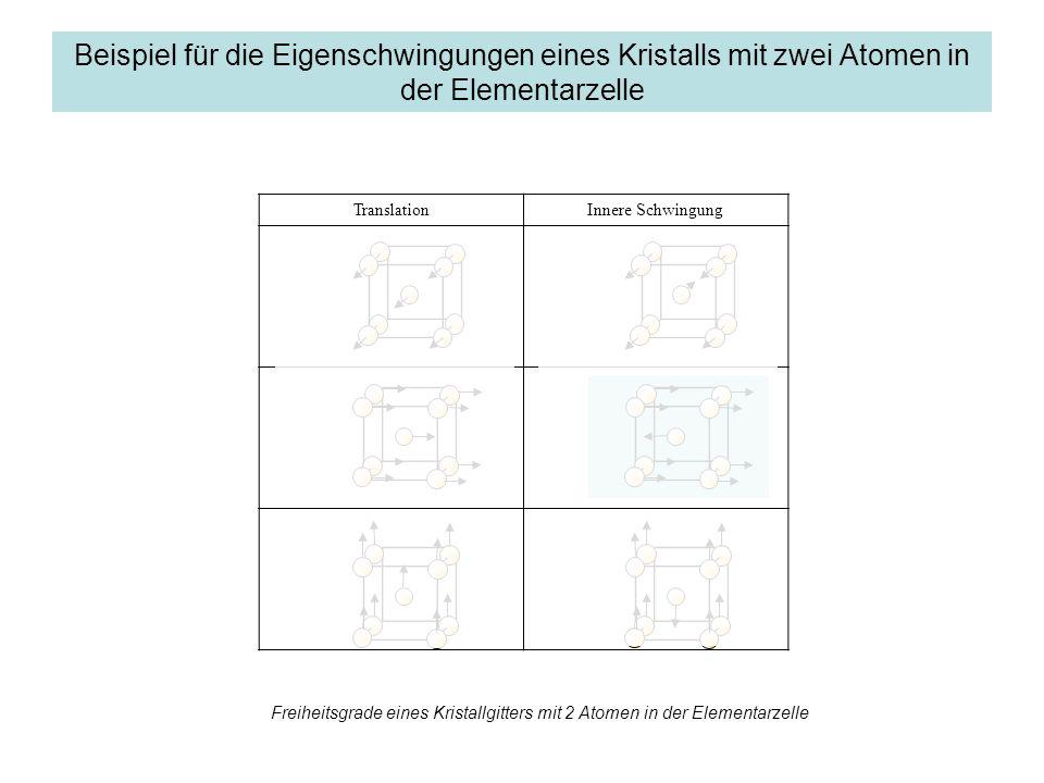 TranslationInnere Schwingung Beispiel für die Eigenschwingungen eines Kristalls mit zwei Atomen in der Elementarzelle Freiheitsgrade eines Kristallgit