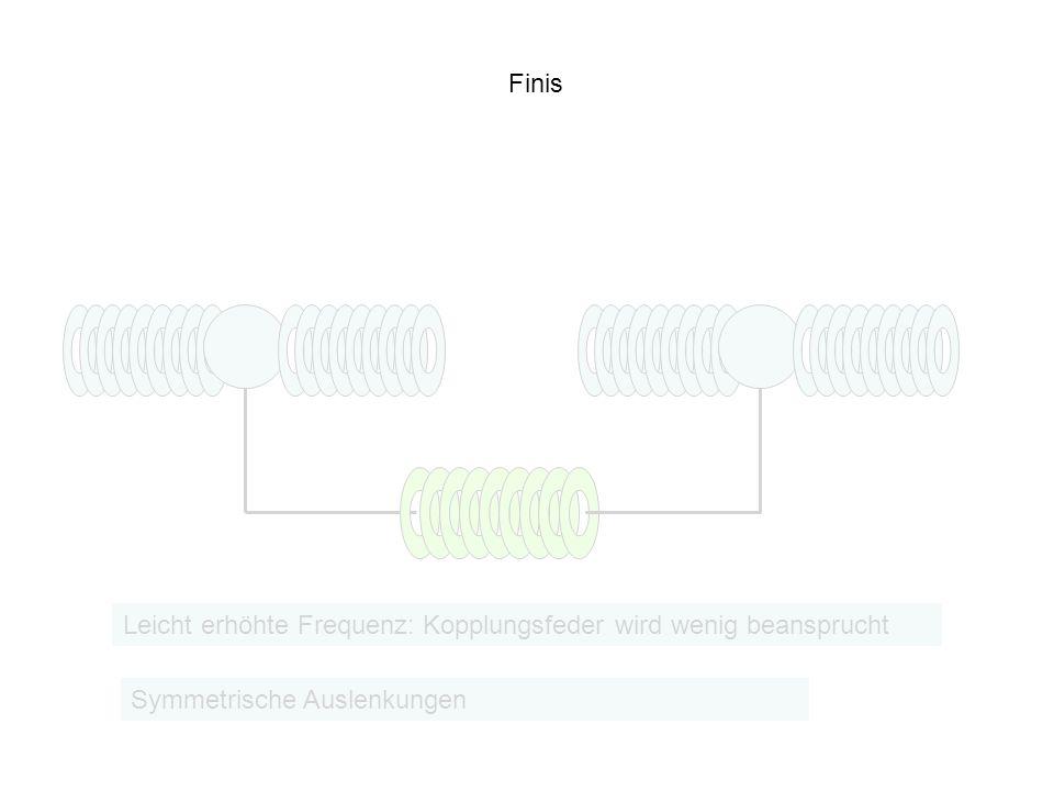 Finis Leicht erhöhte Frequenz: Kopplungsfeder wird wenig beansprucht Symmetrische Auslenkungen