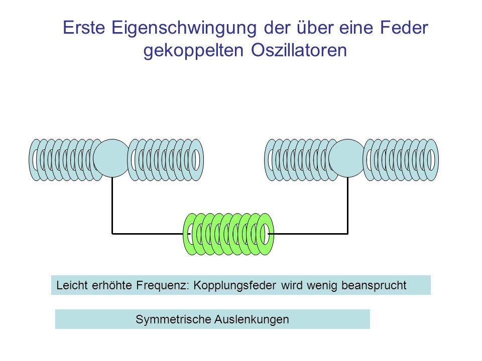 Erste Eigenschwingung der über eine Feder gekoppelten Oszillatoren Leicht erhöhte Frequenz: Kopplungsfeder wird wenig beansprucht Symmetrische Auslenk