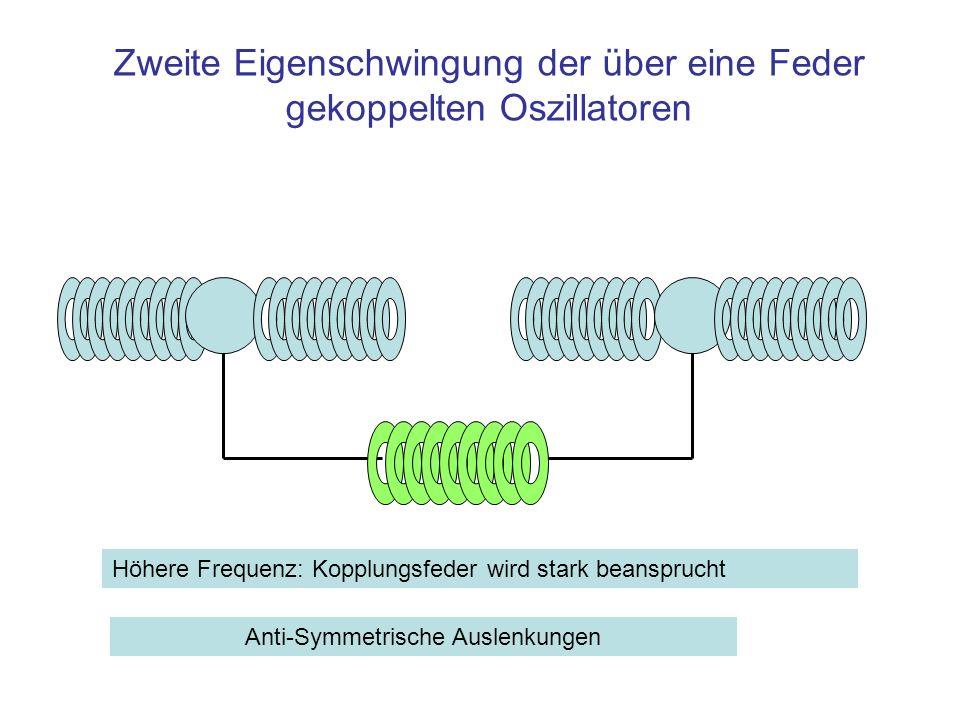 Zweite Eigenschwingung der über eine Feder gekoppelten Oszillatoren Höhere Frequenz: Kopplungsfeder wird stark beansprucht Anti-Symmetrische Auslenkun