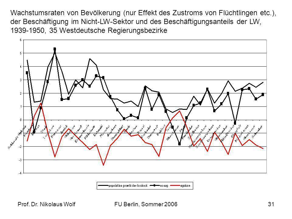 Prof. Dr. Nikolaus WolfFU Berlin, Sommer 200631 Wachstumsraten von Bevölkerung (nur Effekt des Zustroms von Flüchtlingen etc.), der Beschäftigung im N