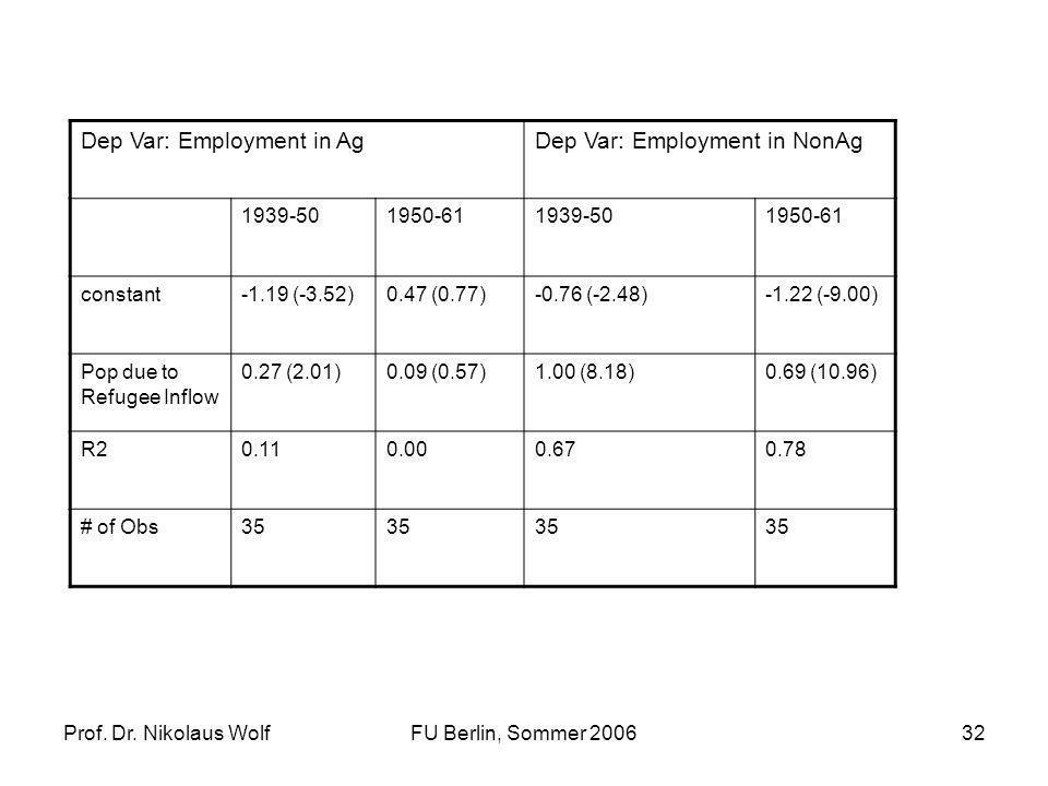 Prof. Dr. Nikolaus WolfFU Berlin, Sommer 200632 Dep Var: Employment in AgDep Var: Employment in NonAg 1939-501950-611939-501950-61 constant-1.19 (-3.5