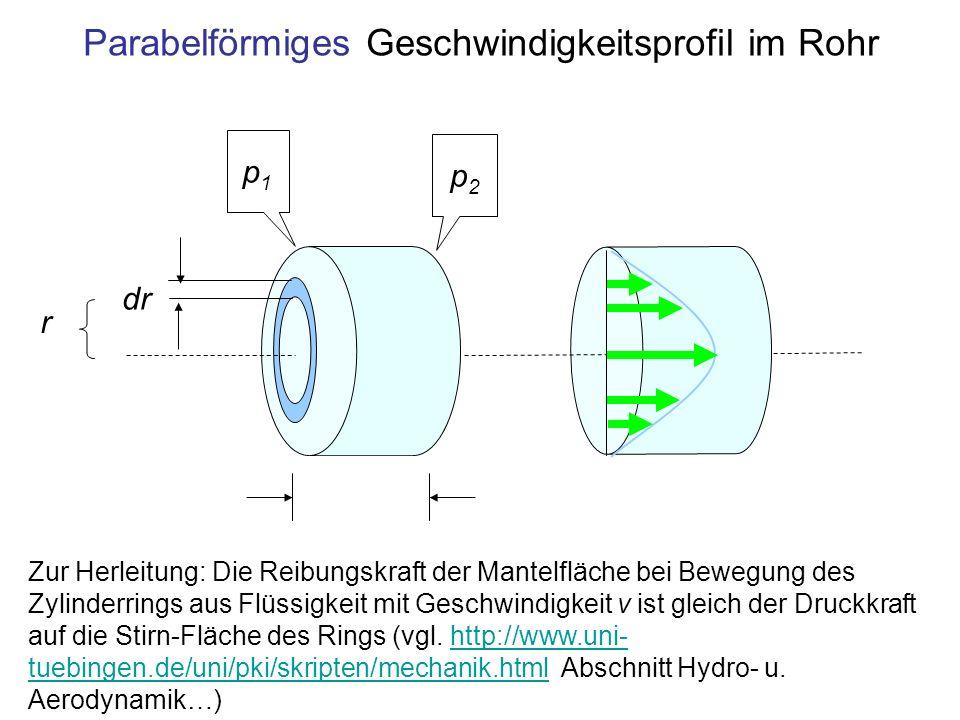 Parabelförmiges Geschwindigkeitsprofil im Rohr p1p1 p2p2 Zur Herleitung: Die Reibungskraft der Mantelfläche bei Bewegung des Zylinderrings aus Flüssig