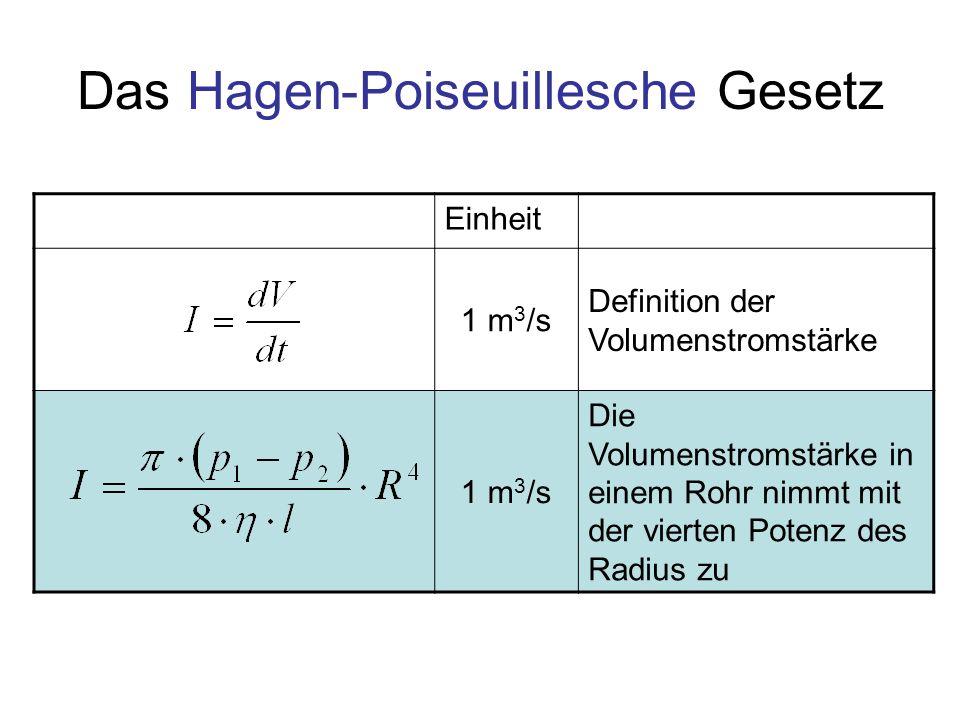 Das Hagen-Poiseuillesche Gesetz Einheit 1 m 3 /s Definition der Volumenstromstärke 1 m 3 /s Die Volumenstromstärke in einem Rohr nimmt mit der vierten