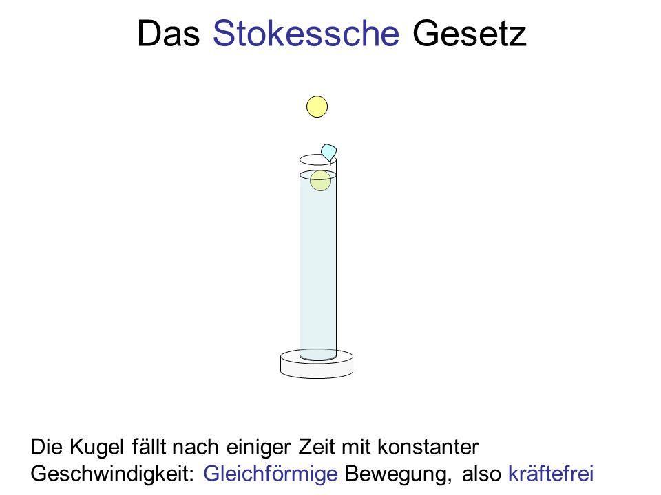 Das Stokessche Gesetz Die Kugel fällt nach einiger Zeit mit konstanter Geschwindigkeit: Gleichförmige Bewegung, also kräftefrei