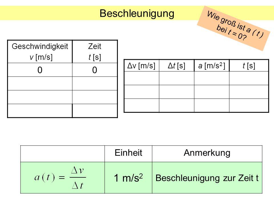 Beschleunigung Geschwindigkeit v [m/s] Zeit t [s] 00 Δv [m/s]Δt [s]a [m/s 2 ]t [s] EinheitAnmerkung 1 m/s 2 Beschleunigung zur Zeit t Wie groß ist a (
