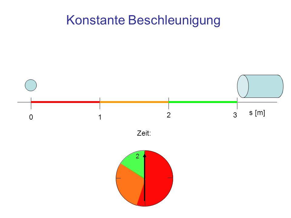 Konstante Beschleunigung 2 s [m] 01 23 Zeit: