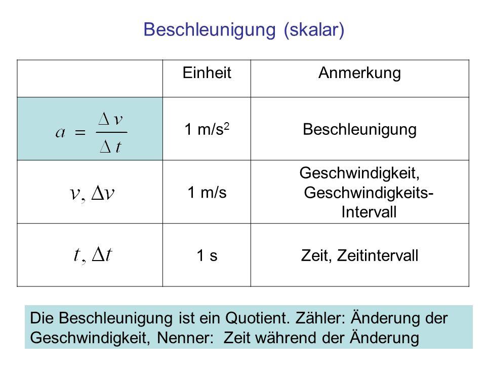 EinheitAnmerkung 1 m/s 2 Beschleunigung 1 m/s Geschwindigkeit, Geschwindigkeits- Intervall 1 sZeit, Zeitintervall Beschleunigung (skalar) Die Beschleu