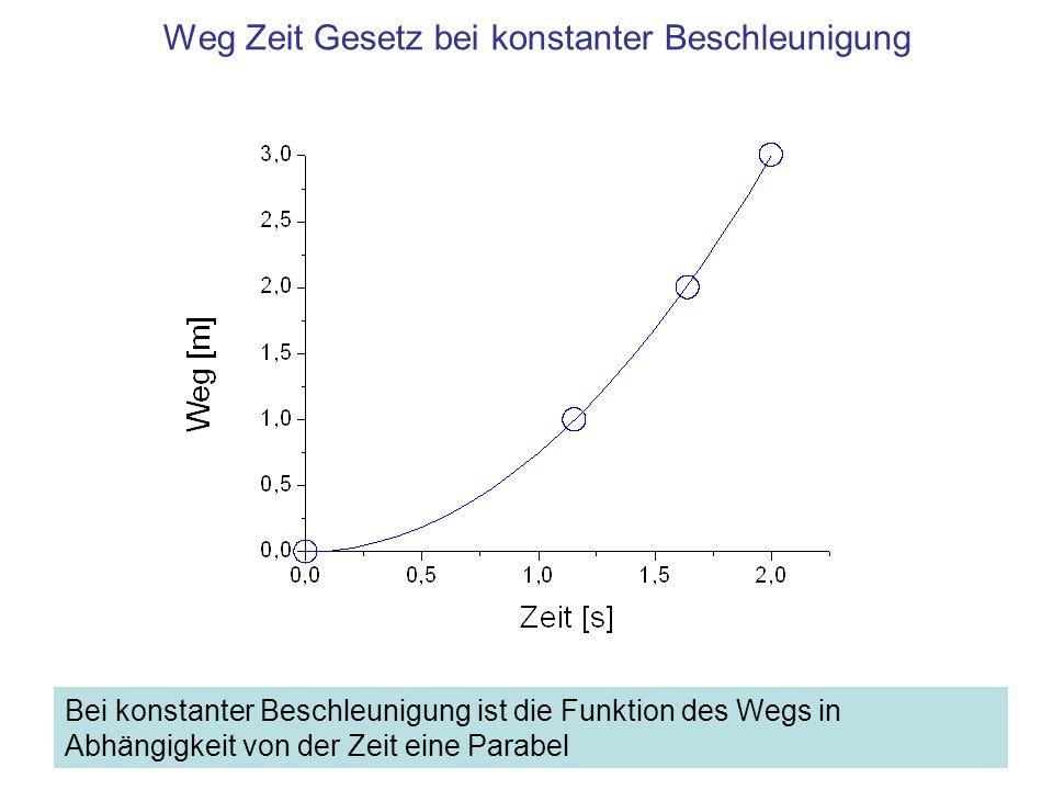 Versuch Messung der Geschwindigkeit bei konstanter Beschleunigung –Messung der Zeit für die Fahrt durch drei gleichlange, hintereinander liegende Wegstrecken