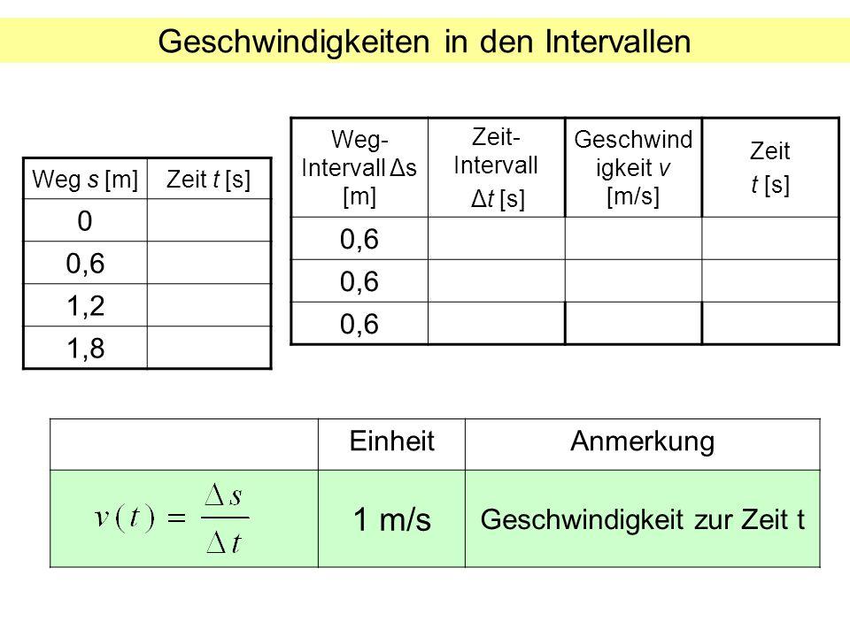 Geschwindigkeiten in den Intervallen Weg s [m]Zeit t [s] 0 0,6 1,2 1,8 Weg- Intervall Δs [m] Zeit- Intervall Δt [s] Geschwind igkeit v [m/s] Zeit t [s