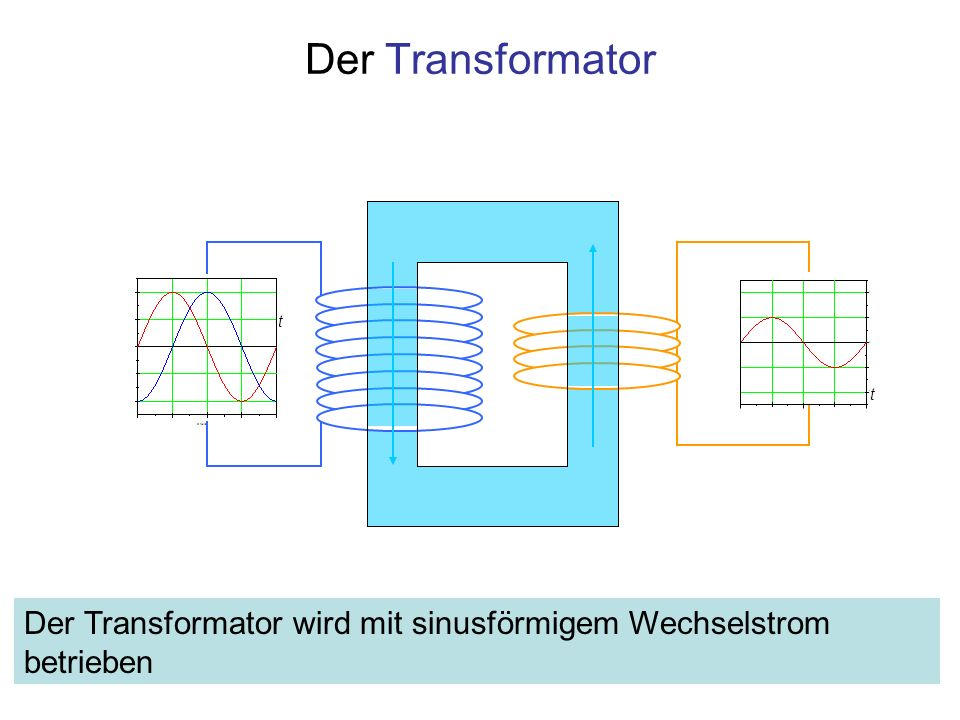 Der Transformator 0246810 X Axis Title F1 t t Der Transformator wird mit sinusförmigem Wechselstrom betrieben