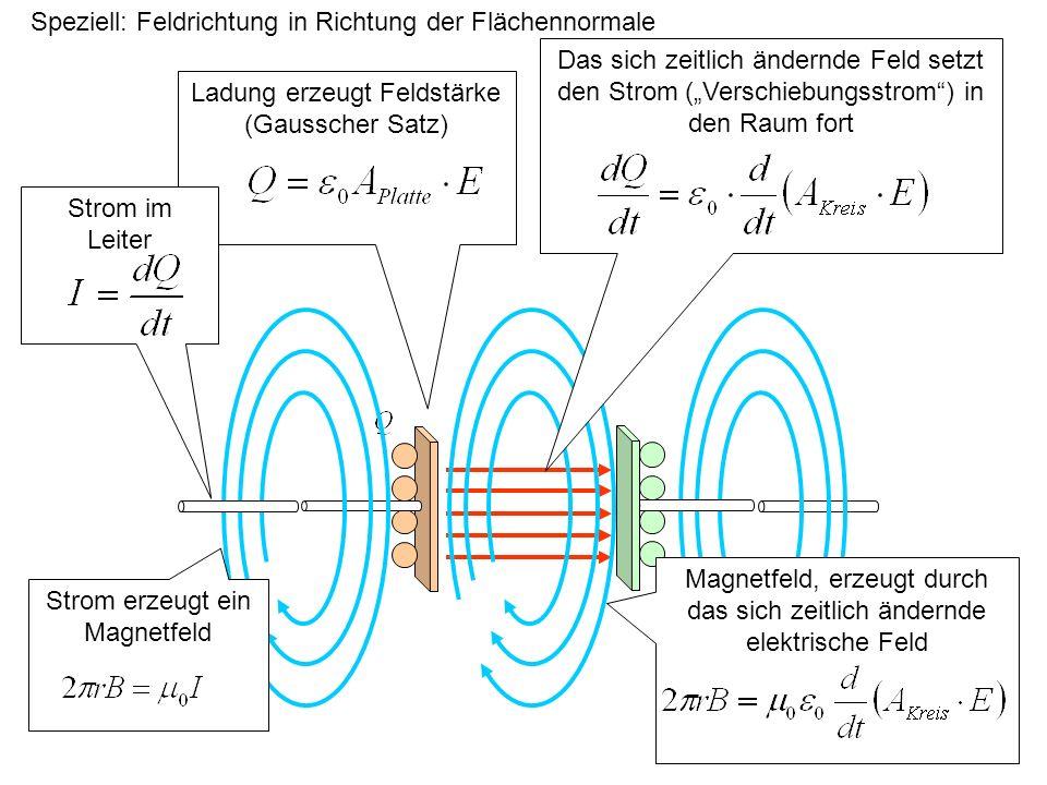 Faradays Vermutung, Maxwells Erkenntnis Beim Laden eines Kondensators setzen sich die kreisförmig um den stromführenden Leiter liegenden magnetischen Feldlinien kontinuierlich in den zwischen den Platten liegenden Raum fort Ein sich zeitlich änderndes elektrisches Feld ist deshalb – wie der Strom – von einem magnetischen Feld mit kreisförmigen Feldlinien umgeben